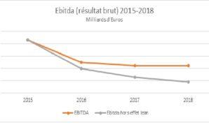 Comptes 2018 : un bilan décevant, un avenir inquiétant; la…